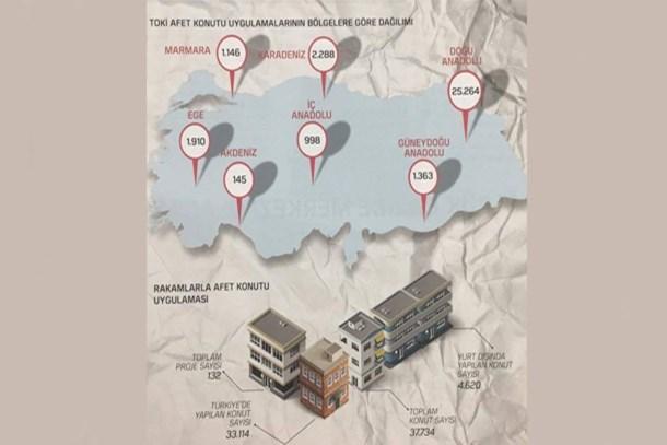 TOKİ'den 25 yılda 38 bin afet konutu