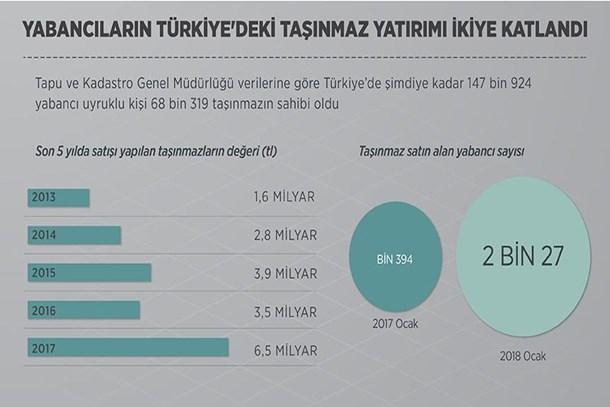 Yabancıların Türkiye'deki taşınmaz yatırımı ikiye katlandı